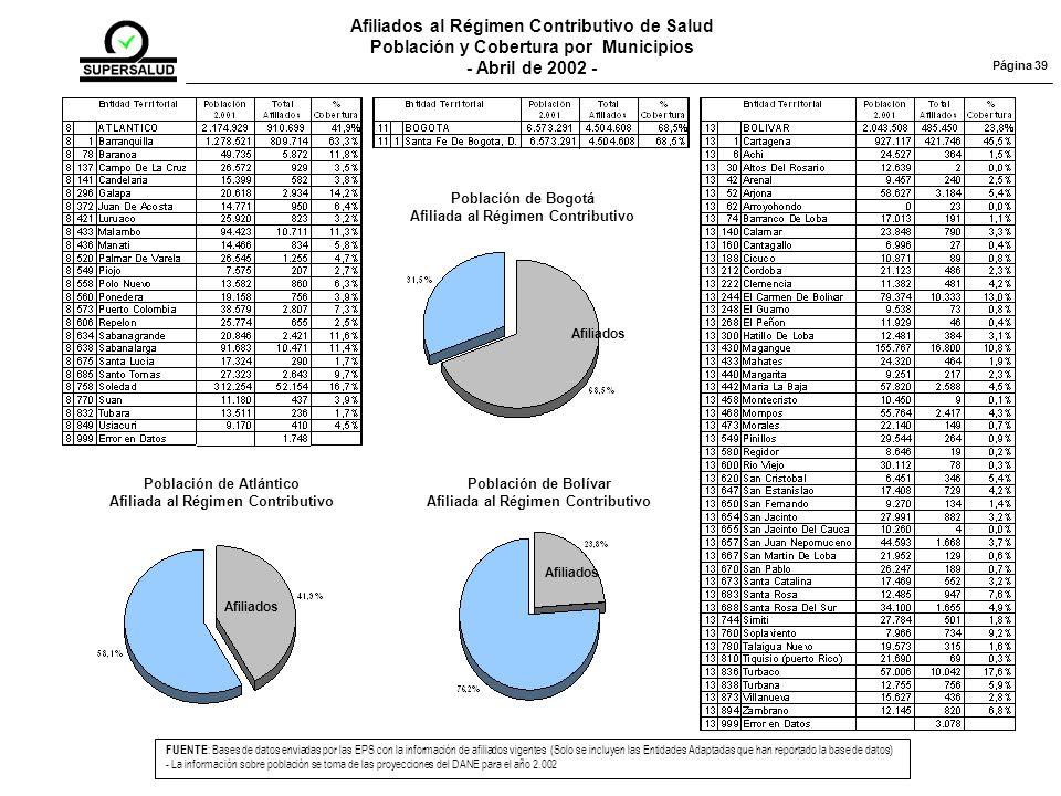 Afiliados al Régimen Contributivo de Salud Población y Cobertura por Municipios - Abril de 2002 - FUENTE : Bases de datos enviadas por las EPS con la información de afiliados vigentes (Solo se incluyen las Entidades Adaptadas que han reportado la base de datos) - La información sobre población se toma de las proyecciones del DANE para el año 2.002 Página 39 Población de Atlántico Afiliada al Régimen Contributivo Afiliados Población de Bogotá Afiliada al Régimen Contributivo Afiliados Población de Bolívar Afiliada al Régimen Contributivo Afiliados