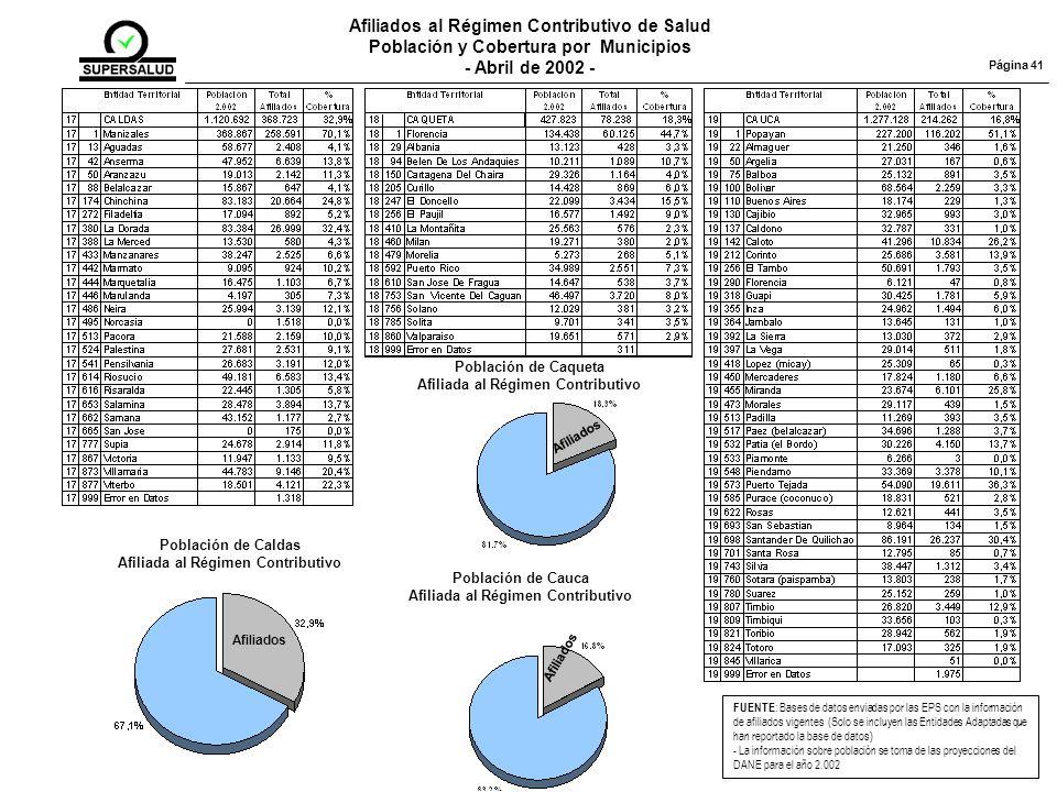 Afiliados al Régimen Contributivo de Salud Población y Cobertura por Municipios - Abril de 2002 - FUENTE : Bases de datos enviadas por las EPS con la información de afiliados vigentes (Solo se incluyen las Entidades Adaptadas que han reportado la base de datos) - La información sobre población se toma de las proyecciones del DANE para el año 2.002 Página 41 Población de Caldas Afiliada al Régimen Contributivo Afiliados Población de Caqueta Afiliada al Régimen Contributivo Afiliados Población de Cauca Afiliada al Régimen Contributivo Afiliados