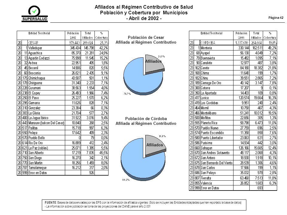 Afiliados al Régimen Contributivo de Salud Población y Cobertura por Municipios - Abril de 2002 - FUENTE : Bases de datos enviadas por las EPS con la información de afiliados vigentes (Solo se incluyen las Entidades Adaptadas que han reportado la base de datos) - La información sobre población se toma de las proyecciones del DANE para el año 2.001 Página 42 Población de Cesar Afiliada al Régimen Contributivo Afiliados Población de Córdoba Afiliada al Régimen Contributivo Afiliados