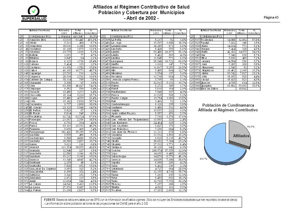 Afiliados al Régimen Contributivo de Salud Población y Cobertura por Municipios - Abril de 2002 - FUENTE : Bases de datos enviadas por las EPS con la información de afiliados vigentes (Solo se incluyen las Entidades Adaptadas que han reportado la base de datos) - La información sobre población se toma de las proyecciones del DANE para el año 2.002 Página 43 Población de Cundinamarca Afiliada al Régimen Contributivo Afiliados