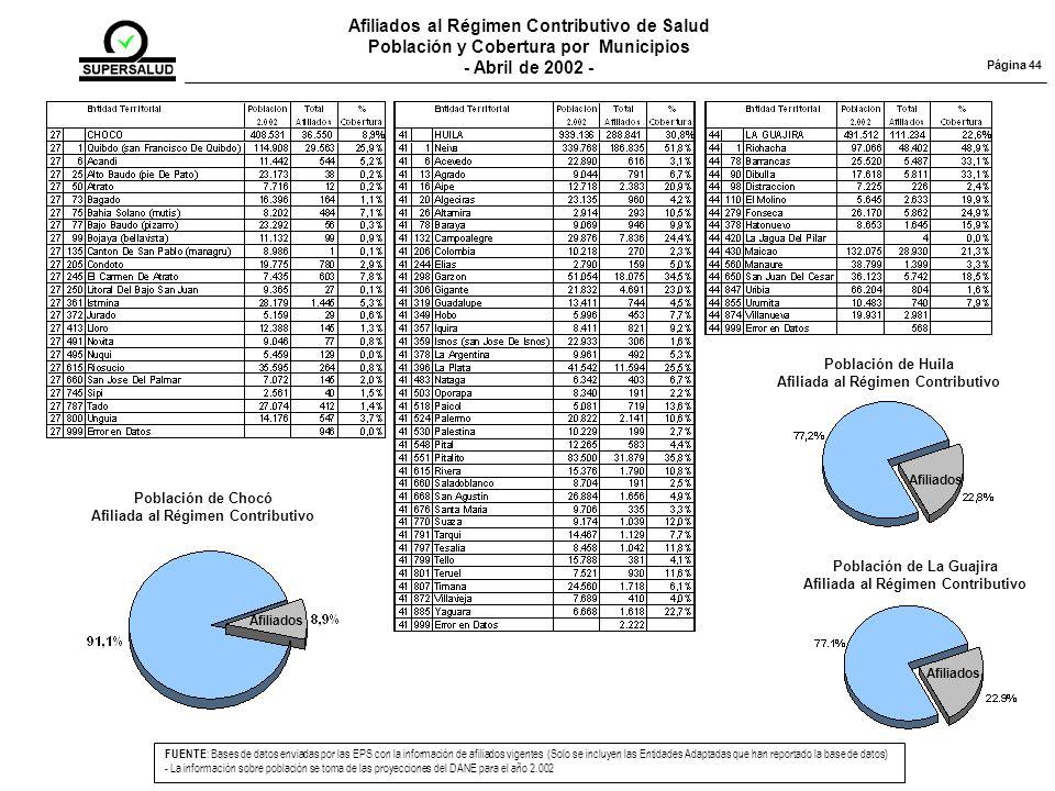Afiliados al Régimen Contributivo de Salud Población y Cobertura por Municipios - Abril de 2002 - FUENTE : Bases de datos enviadas por las EPS con la información de afiliados vigentes (Solo se incluyen las Entidades Adaptadas que han reportado la base de datos) - La información sobre población se toma de las proyecciones del DANE para el año 2.002 Página 44 Población de Chocó Afiliada al Régimen Contributivo Afiliados Población de Huila Afiliada al Régimen Contributivo Afiliados Población de La Guajira Afiliada al Régimen Contributivo Afiliados