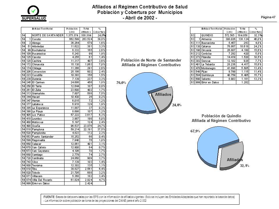 Afiliados al Régimen Contributivo de Salud Población y Cobertura por Municipios - Abril de 2002 - FUENTE : Bases de datos enviadas por las EPS con la información de afiliados vigentes (Solo se incluyen las Entidades Adaptadas que han reportado la base de datos) - La información sobre población se toma de las proyecciones del DANE para el año 2.002 Página 47 Población de Norte de Santander Afiliada al Régimen Contributivo Afiliados Población de Quindio Afiliada al Régimen Contributivo Afiliados