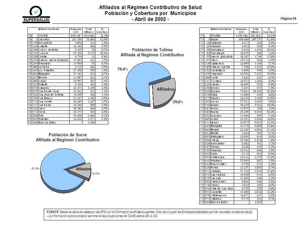 Afiliados al Régimen Contributivo de Salud Población y Cobertura por Municipios - Abril de 2002 - FUENTE : Bases de datos enviadas por las EPS con la información de afiliados vigentes (Solo se incluyen las Entidades Adaptadas que han reportado la base de datos) - La información sobre población se toma de las proyecciones del DANE para el año 2.002 Página 49 Población de Sucre Afiliada al Régimen Contributivo Afiliados Población de Tolima Afiliada al Régimen Contributivo Afiliados