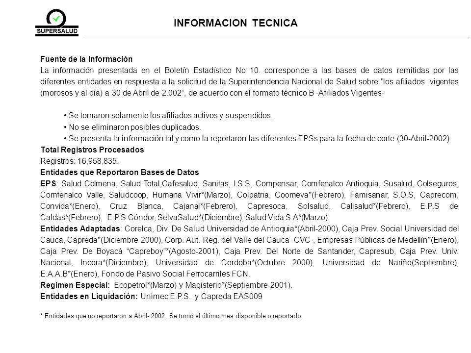 Fuente de la Información La información presentada en el Boletín Estadístico No 10.