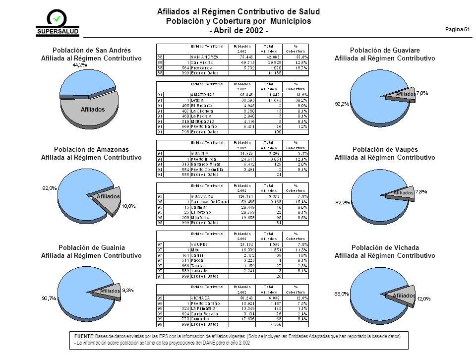 Afiliados al Régimen Contributivo de Salud Población y Cobertura por Municipios - Abril de 2002 - FUENTE : Bases de datos enviadas por las EPS con la información de afiliados vigentes (Solo se incluyen las Entidades Adaptadas que han reportado la base de datos) - La información sobre población se toma de las proyecciones del DANE para el año 2.002 Página 51 Población de San Andrés Afiliada al Régimen Contributivo Afiliados Población de Amazonas Afiliada al Régimen Contributivo Afiliados Población de Guainía Afiliada al Régimen Contributivo Afiliados Población de Guaviare Afiliada al Régimen Contributivo Afiliados Población de Vaupés Afiliada al Régimen Contributivo Afiliados Población de Vichada Afiliada al Régimen Contributivo Afiliados