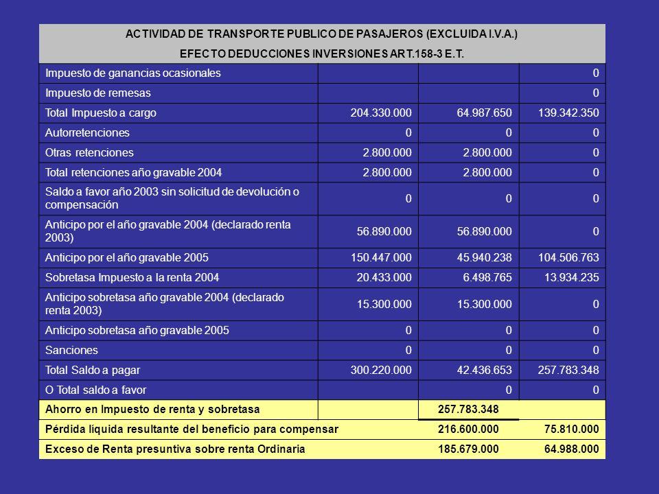 ACTIVIDAD DE TRANSPORTE PUBLICO DE PASAJEROS (EXCLUIDA I.V.A.) EFECTO DEDUCCIONES INVERSIONES ART.158-3 E.T.