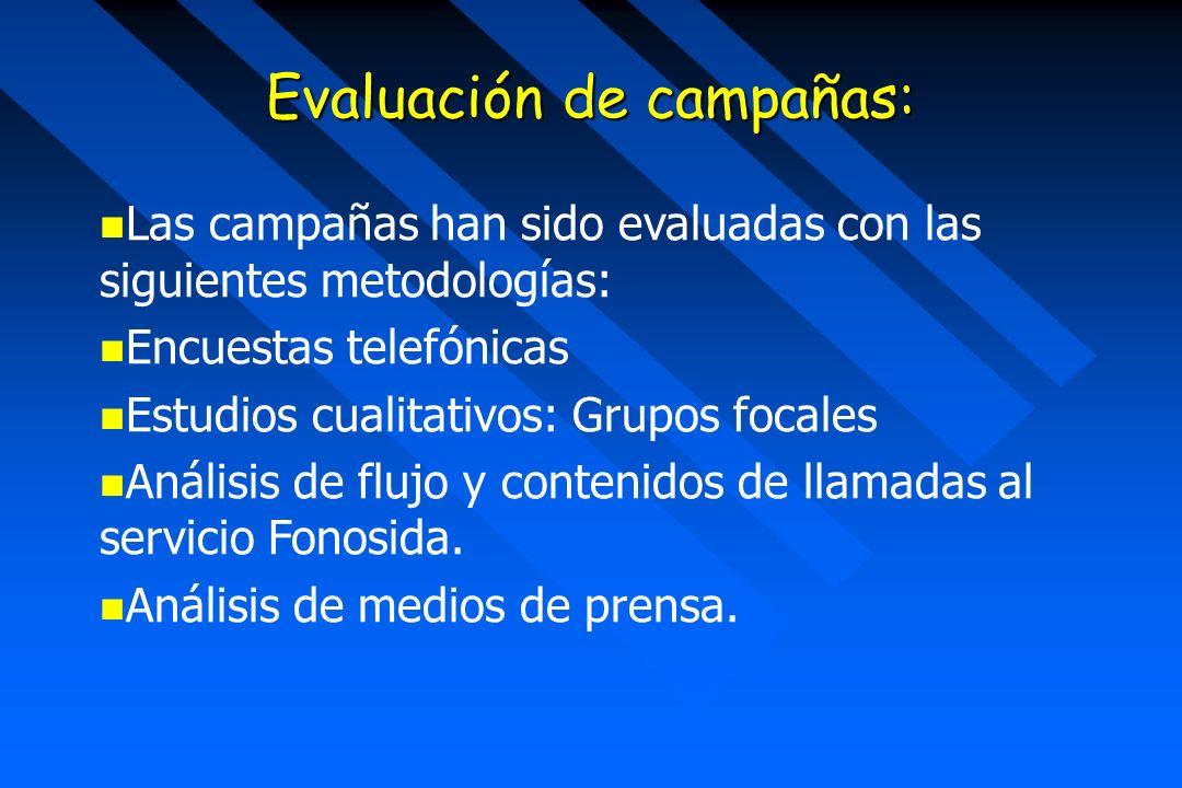 Evaluación de campañas: Las campañas han sido evaluadas con las siguientes metodologías: Encuestas telefónicas Estudios cualitativos: Grupos focales Análisis de flujo y contenidos de llamadas al servicio Fonosida.