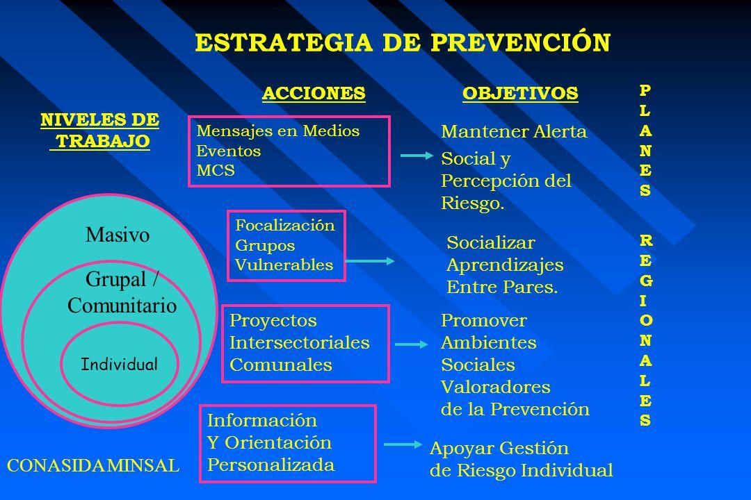 Mantener Alerta Social y Percepción del Riesgo. Individual Grupal / Comunitario Masivo NIVELES DE TRABAJO ACCIONESOBJETIVOS Mensajes en Medios Eventos