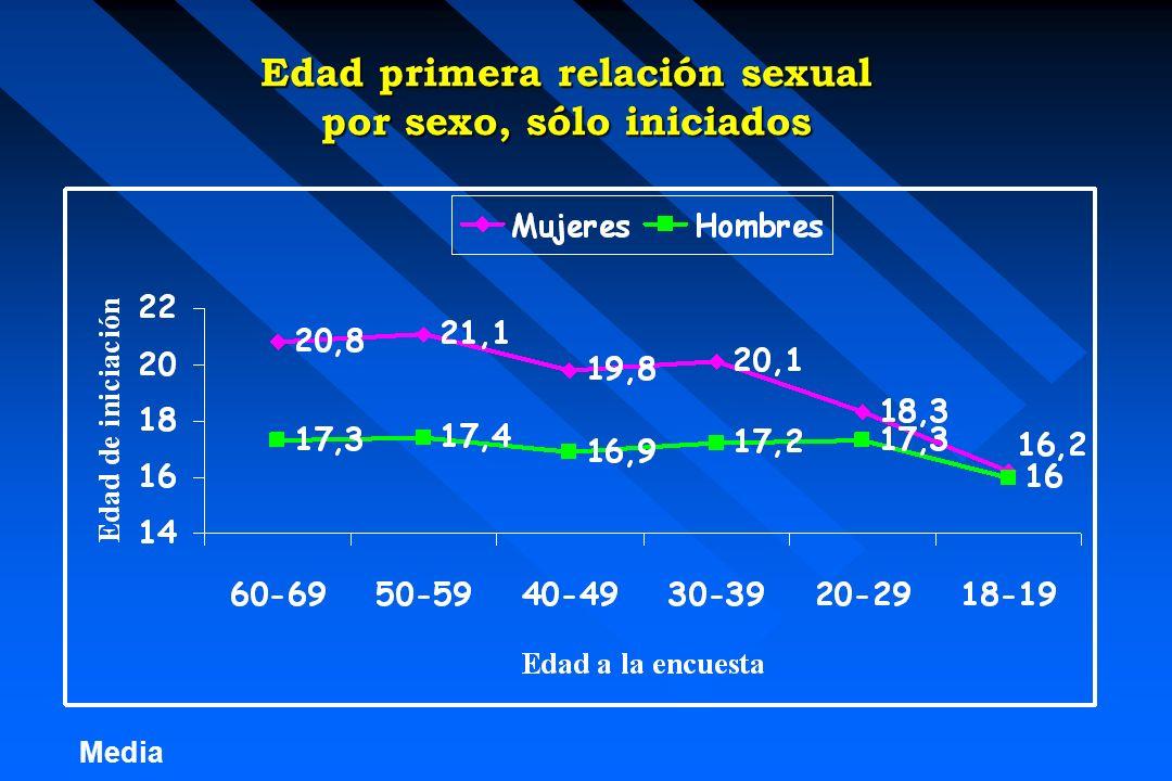 Media Edad primera relación sexual por sexo, sólo iniciados