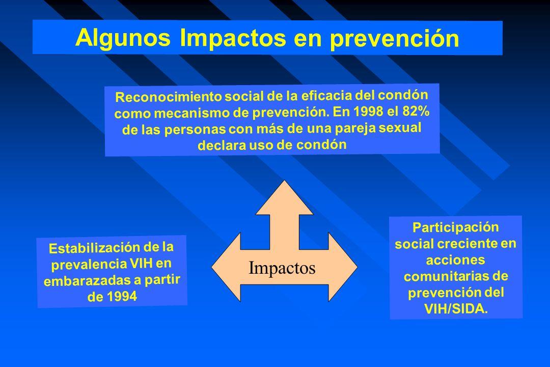 Reconocimiento social de la eficacia del condón como mecanismo de prevención. En 1998 el 82% de las personas con más de una pareja sexual declara uso
