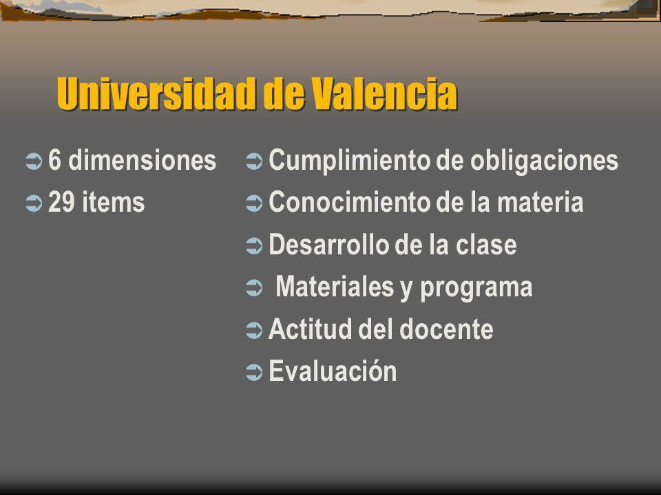 Universidad de Valencia 6 dimensiones 29 items Cumplimiento de obligaciones Conocimiento de la materia Desarrollo de la clase Materiales y programa Ac