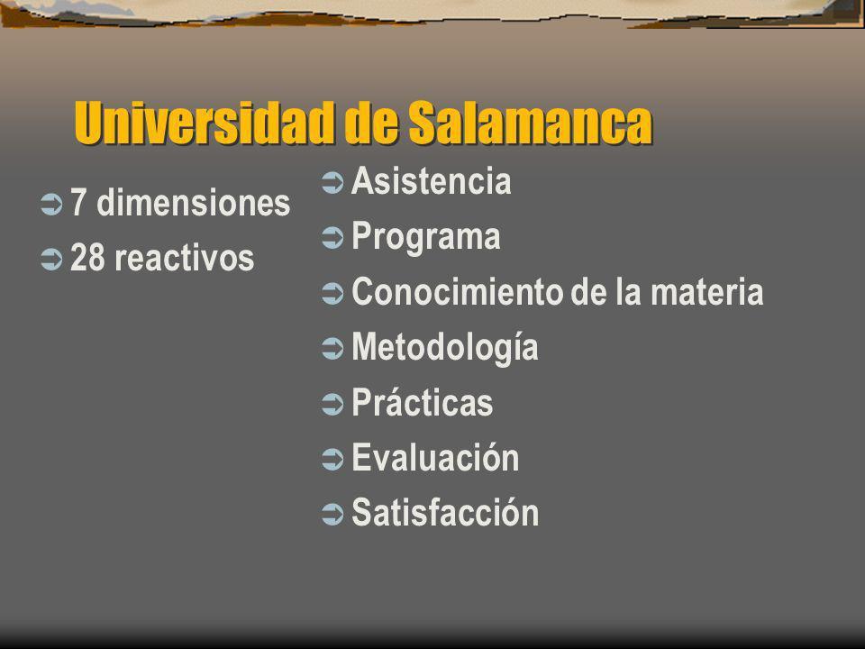 Universidad de Salamanca 7 dimensiones 28 reactivos Asistencia Programa Conocimiento de la materia Metodología Prácticas Evaluación Satisfacción