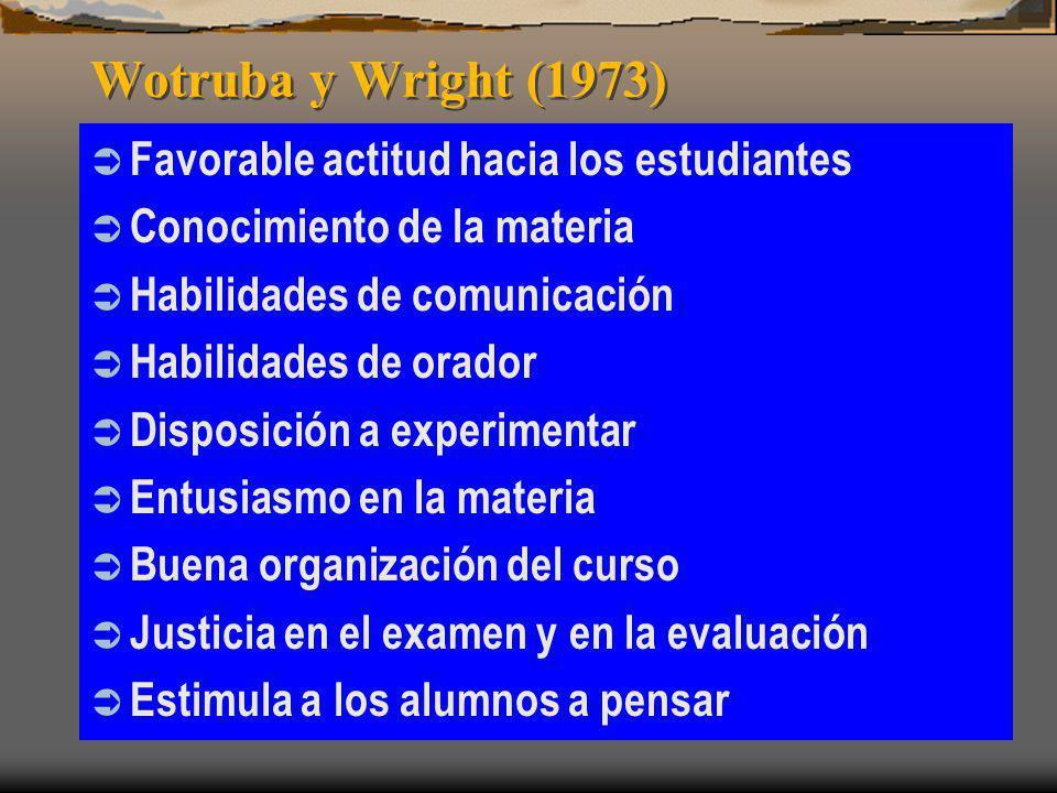 Wotruba y Wright (1973) Favorable actitud hacia los estudiantes Conocimiento de la materia Habilidades de comunicación Habilidades de orador Disposici