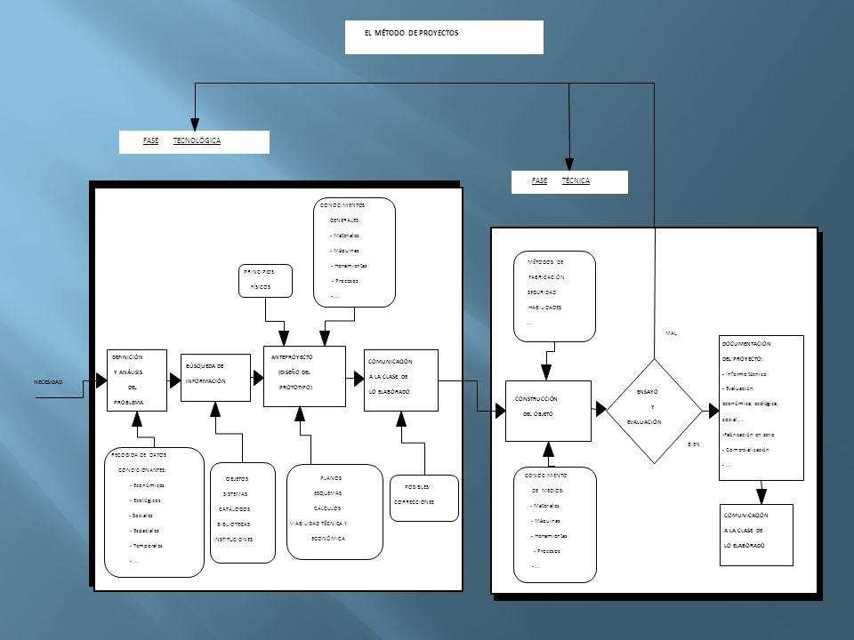 El trabajo sobre Proyectos se desarrolla a través de cuatro grandes fases: Planteamiento del problema.