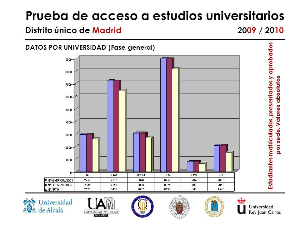 Prueba de acceso a estudios universitarios Distrito único de Madrid 2009 / 2010 DATOS POR UNIVERSIDAD (Fase general) Estudiantes matriculados, presentados y aprobados por sede.