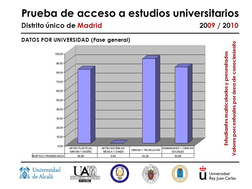 Prueba de acceso a estudios universitarios Distrito único de Madrid 2009 / 2010 DATOS POR UNIVERSIDAD (Fase general) Estudiantes matriculados y presentados Valores porcentuales por área de conocimiento