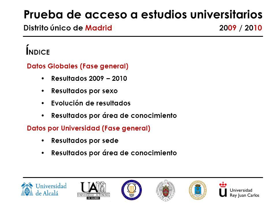 Prueba de acceso a estudios universitarios Distrito único de Madrid 2009 / 2010 Datos Globales (Fase general) Resultados 2009 – 2010 Resultados por sexo Evolución de resultados Resultados por área de conocimiento Datos por Universidad (Fase general) Resultados por sede Resultados por área de conocimiento Í NDICE
