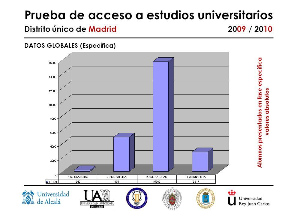 Prueba de acceso a estudios universitarios Distrito único de Madrid 2009 / 2010 DATOS GLOBALES (Específica) Alumnos presentados en fase específica valores absolutos