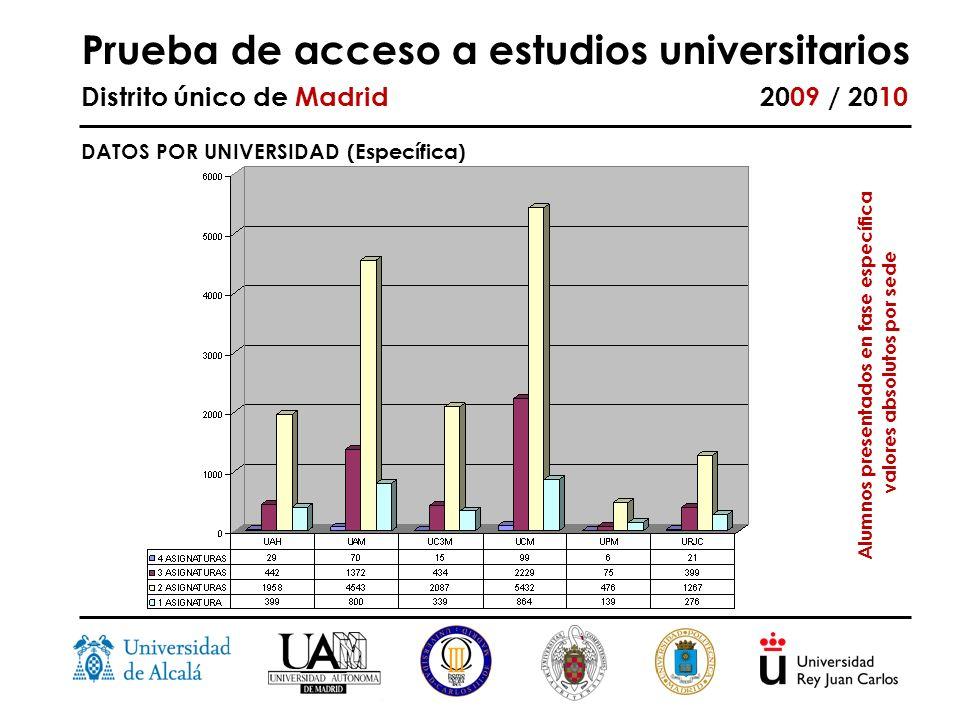 Prueba de acceso a estudios universitarios Distrito único de Madrid 2009 / 2010 DATOS POR UNIVERSIDAD (Específica) Alumnos presentados en fase específica valores absolutos por sede