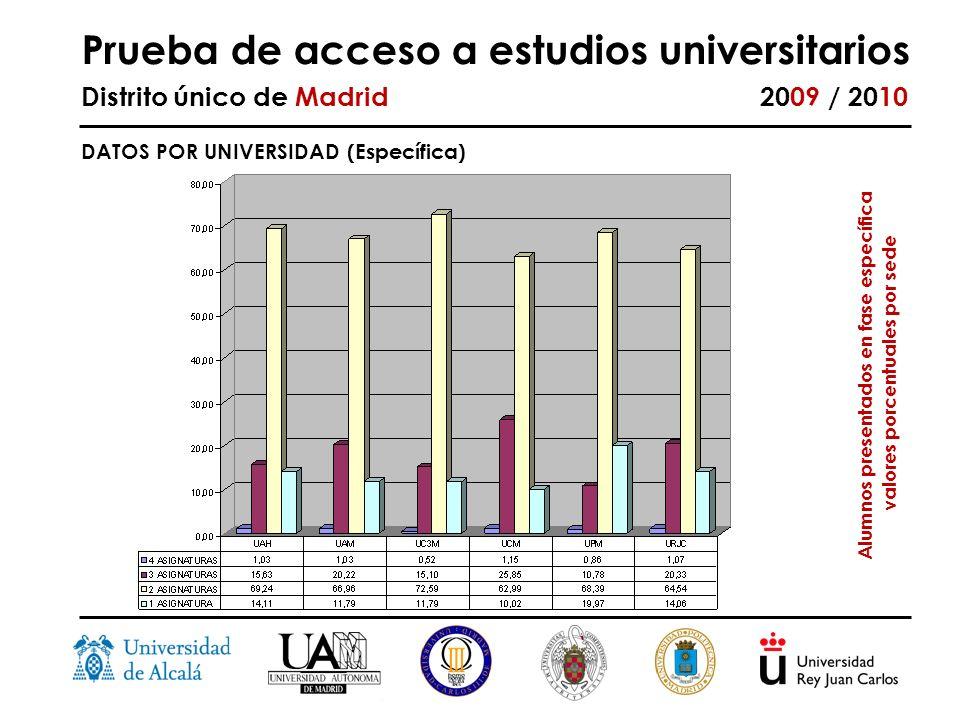 Prueba de acceso a estudios universitarios Distrito único de Madrid 2009 / 2010 DATOS POR UNIVERSIDAD (Específica) Alumnos presentados en fase específica valores porcentuales por sede