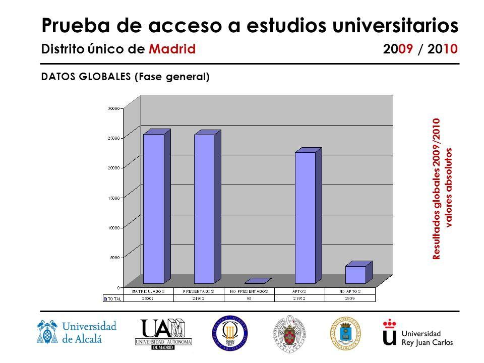 Prueba de acceso a estudios universitarios Distrito único de Madrid 2009 / 2010 DATOS GLOBALES (Fase general) Resultados globales 2009/2010 valores absolutos