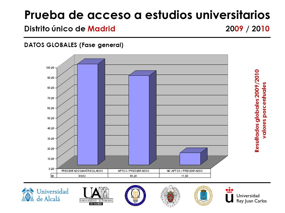 Prueba de acceso a estudios universitarios Distrito único de Madrid 2009 / 2010 DATOS GLOBALES (Fase general) Resultados globales 2009/2010 valores porcentuales