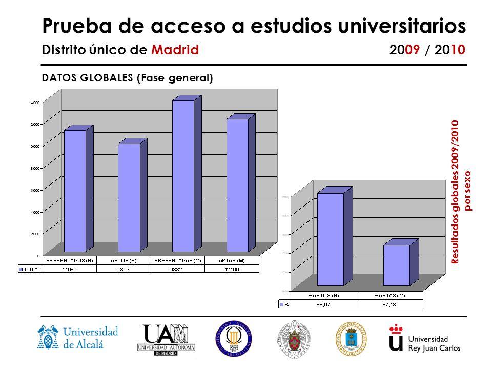 Prueba de acceso a estudios universitarios Distrito único de Madrid 2009 / 2010 DATOS GLOBALES (Fase general) Resultados globales 2009/2010 por sexo