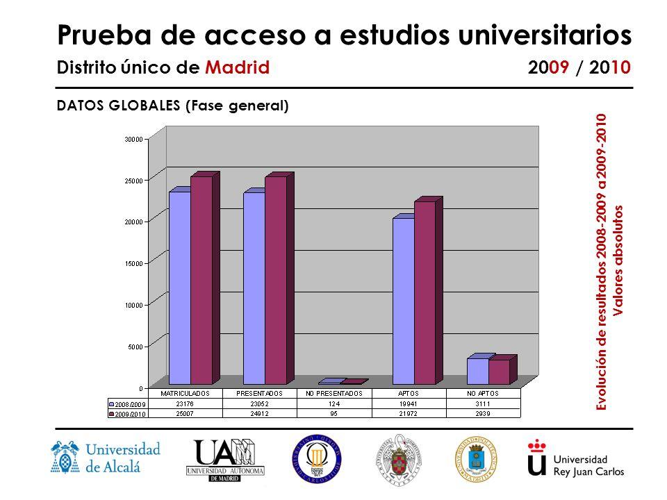 Prueba de acceso a estudios universitarios Distrito único de Madrid 2009 / 2010 Evolución de resultados 2008-2009 a 2009-2010 Valores absolutos DATOS GLOBALES (Fase general)