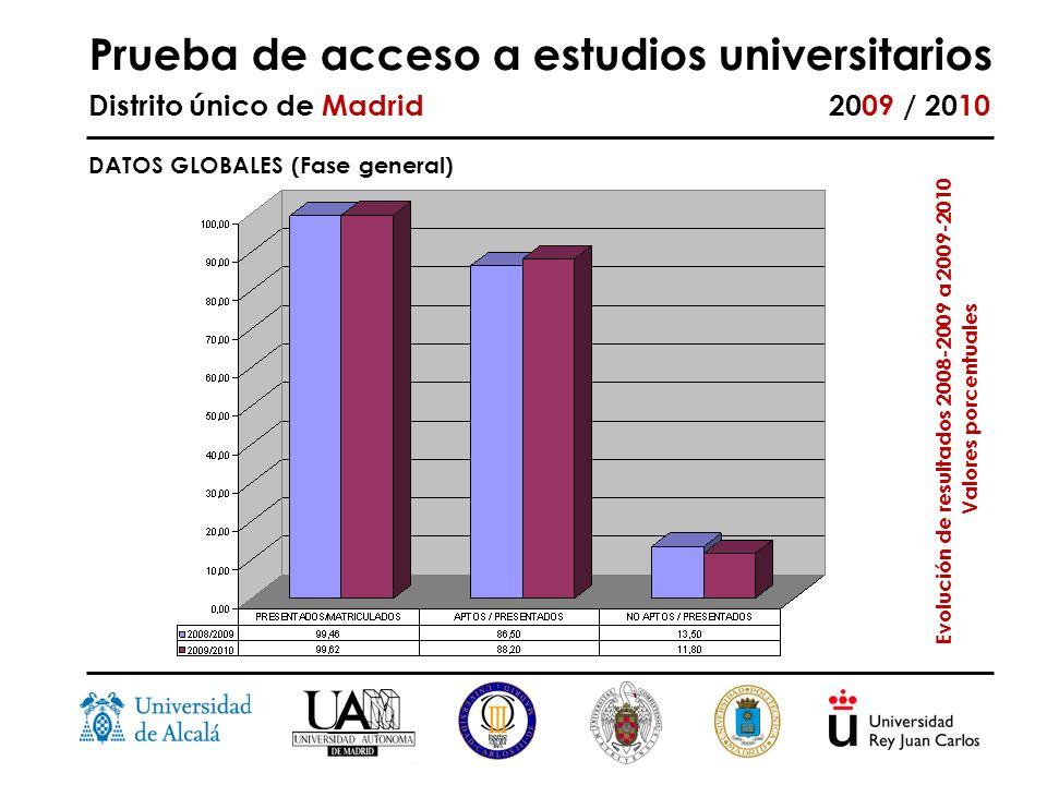 Prueba de acceso a estudios universitarios Distrito único de Madrid 2009 / 2010 Evolución de resultados 2008-2009 a 2009-2010 Valores porcentuales DATOS GLOBALES (Fase general)