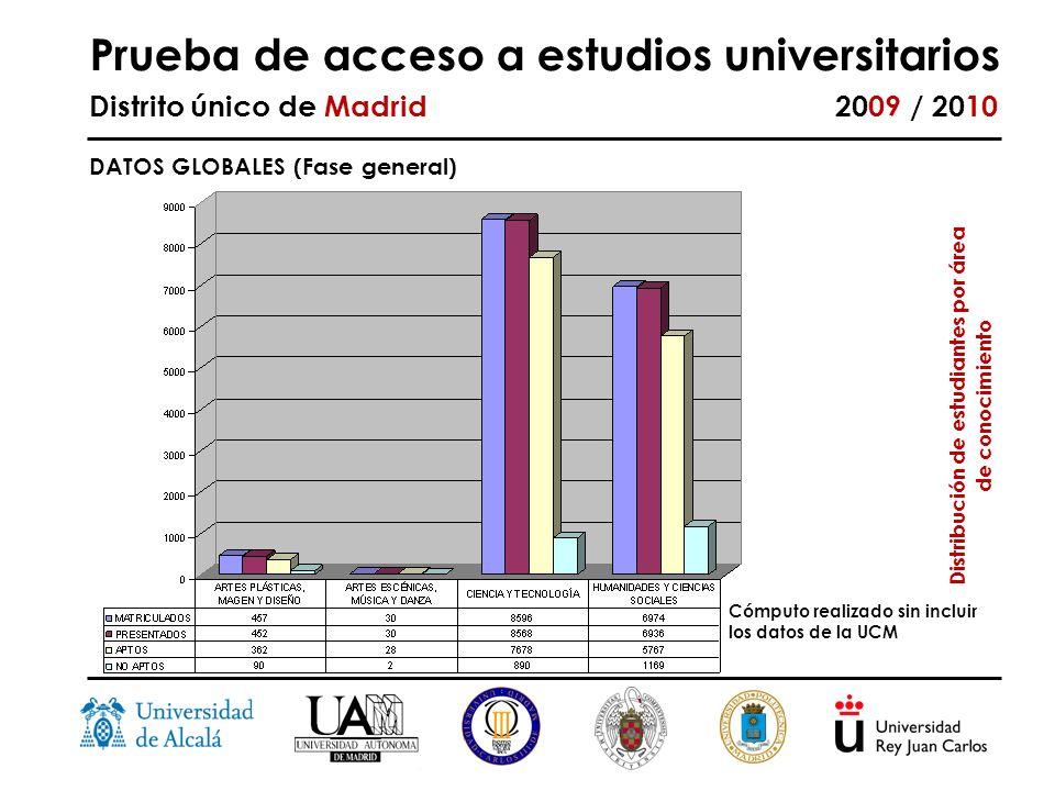 Prueba de acceso a estudios universitarios Distrito único de Madrid 2009 / 2010 Distribución de estudiantes por área de conocimiento DATOS GLOBALES (Fase general) Cómputo realizado sin incluir los datos de la UCM