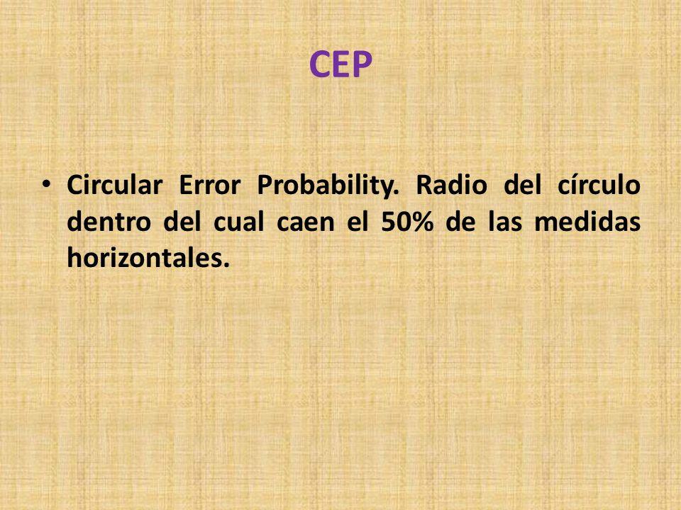 CEP Circular Error Probability. Radio del círculo dentro del cual caen el 50% de las medidas horizontales.