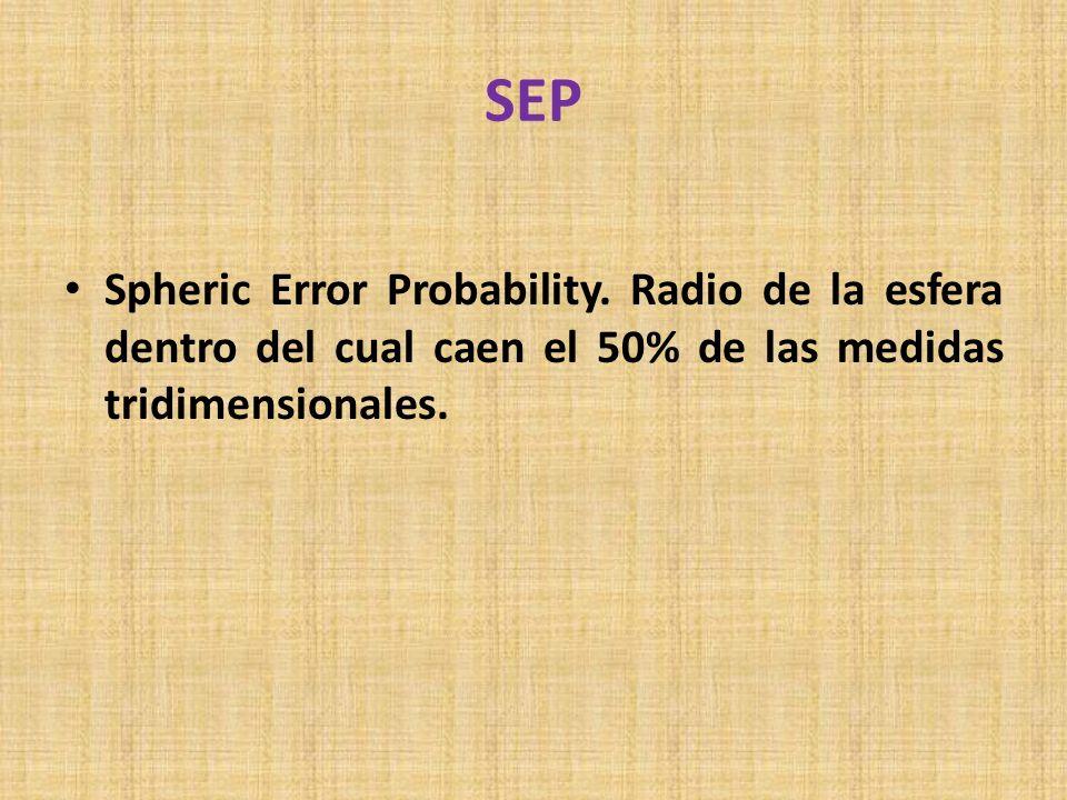 SEP Spheric Error Probability. Radio de la esfera dentro del cual caen el 50% de las medidas tridimensionales.