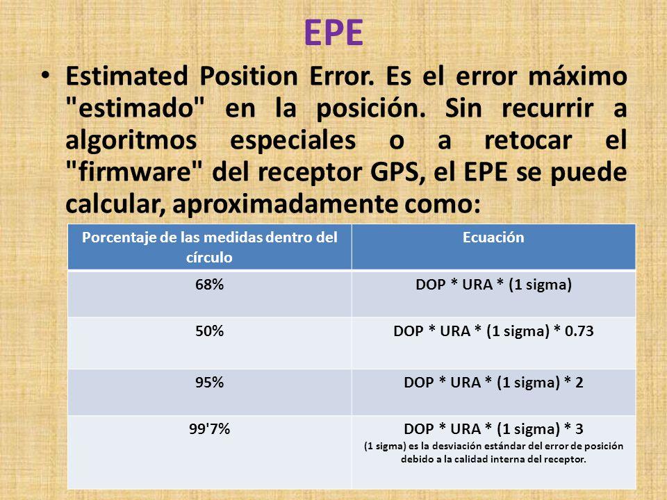 EPE Estimated Position Error. Es el error máximo