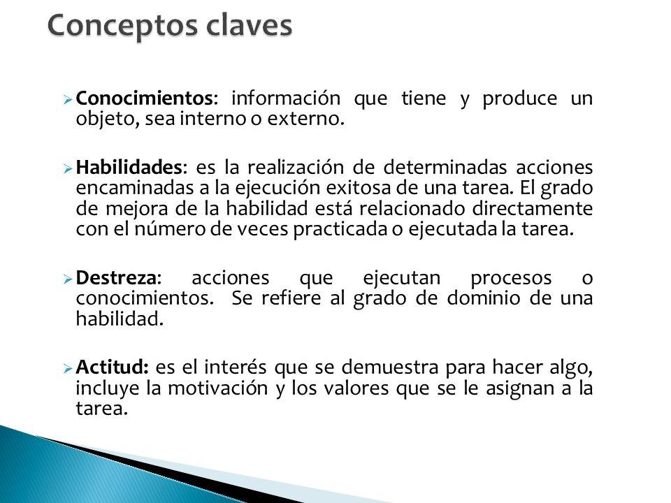 Conocimientos: información que tiene y produce un objeto, sea interno o externo.