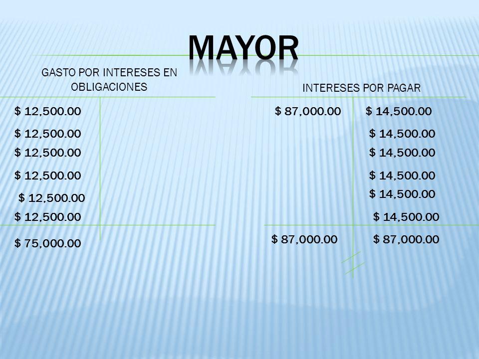 GASTO POR INTERESES EN OBLIGACIONES INTERESES POR PAGAR $ 12,500.00 $ 75,000.00 $ 14,500.00 $ 87,000.00 $ 14,500.00 $ 87,000.00