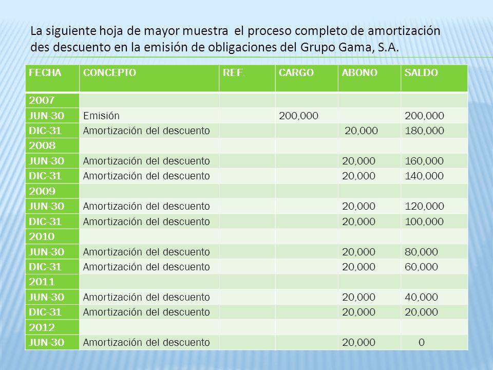 FECHACONCEPTOREF.CARGOABONOSALDO 2007 JUN-30Emisión 200,000 DIC-31Amortización del descuento 20,000180,000 2008 JUN-30Amortización del descuento 20,00