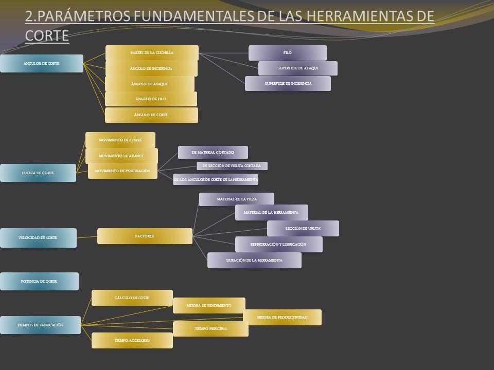 2.PARÁMETROS FUNDAMENTALES DE LAS HERRAMIENTAS DE CORTE ÁNGULOS DE CORTE PARTES DE LA CUCHILLA FILO SUPERFICIE DE ATAQUE SUPERFICIE DE INCIDENCIA ÁNGU