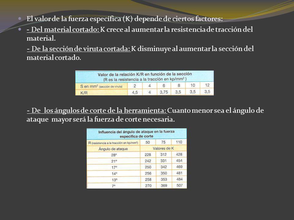 De la expresión de la velocidad de corte: se obtiene: n= (Vc · 1000)/(π · D) n : velocidad del giro de la broca, en r.p.m.