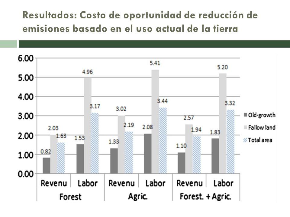 Resultados: Costo de oportunidad de reducción de emisiones basado en el uso actual de la tierra
