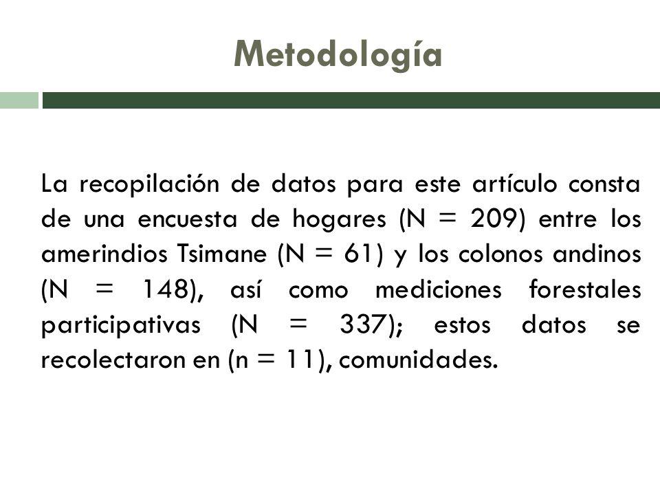 Análisis de datos Datos Agrícolas En función a la tipología agropecuaria de la zona, se calculó el valor presente neto (VPN) de la producción agrícola por hectárea en cada comunidad.