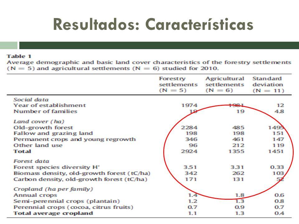 Conclusiones Nuestros resultados también muestran claramente que el valor del factor trabajo en la agricultura, así como en el sector forestal es, en la mayoría de los casos, superiores a los beneficios generados por la actividad.