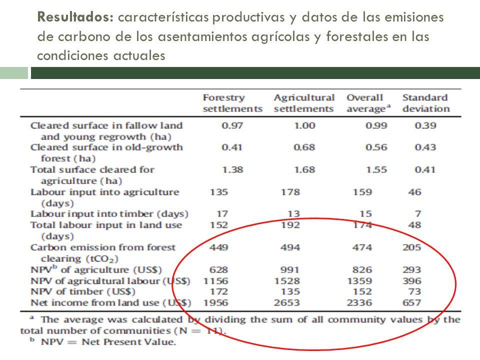 Resultados: características productivas y datos de las emisiones de carbono de los asentamientos agrícolas y forestales en las condiciones actuales