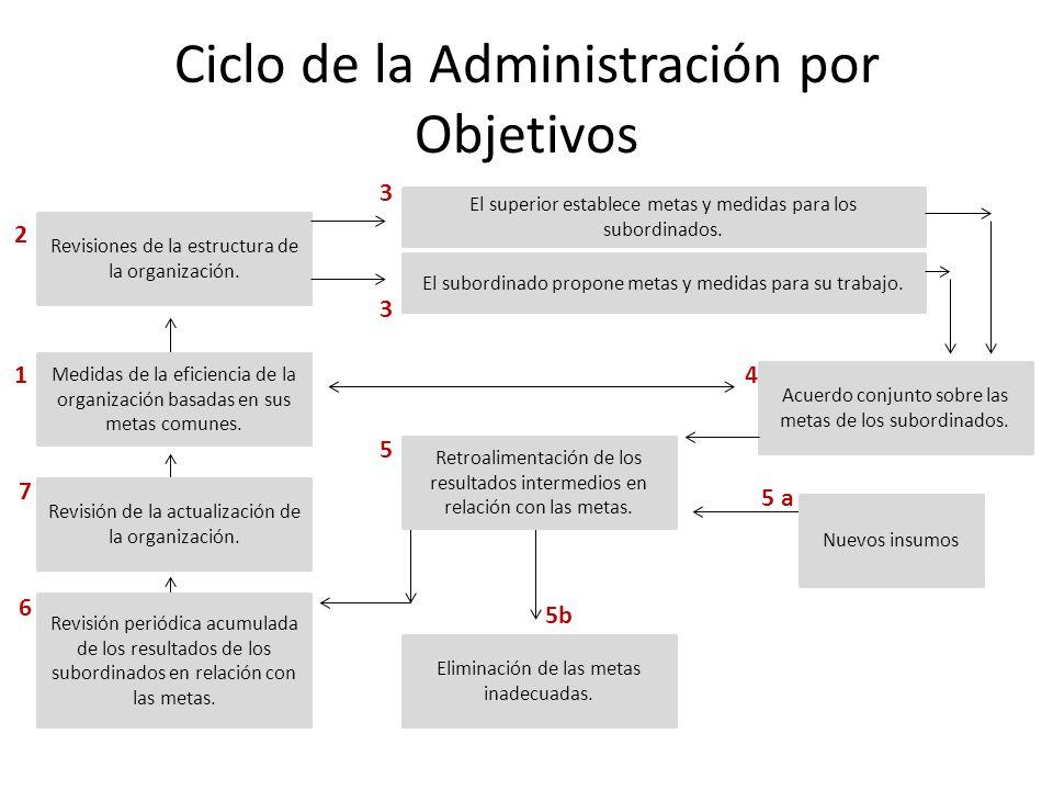 Ciclo de la Administración por Objetivos Revisiones de la estructura de la organización. El superior establece metas y medidas para los subordinados.