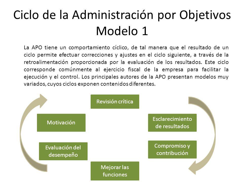 Ciclo de la Administración por Objetivos Modelo 1 La APO tiene un comportamiento cíclico, de tal manera que el resultado de un ciclo permite efectuar