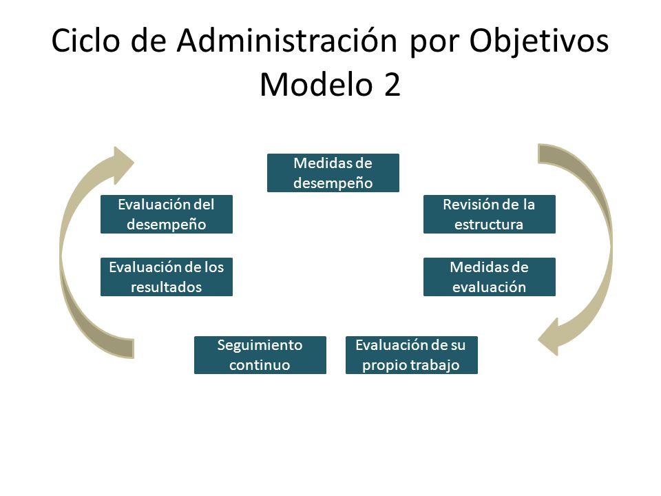 Ciclo de Administración por Objetivos Modelo 2 Medidas de desempeño Revisión de la estructura Medidas de evaluación Evaluación de su propio trabajo Se