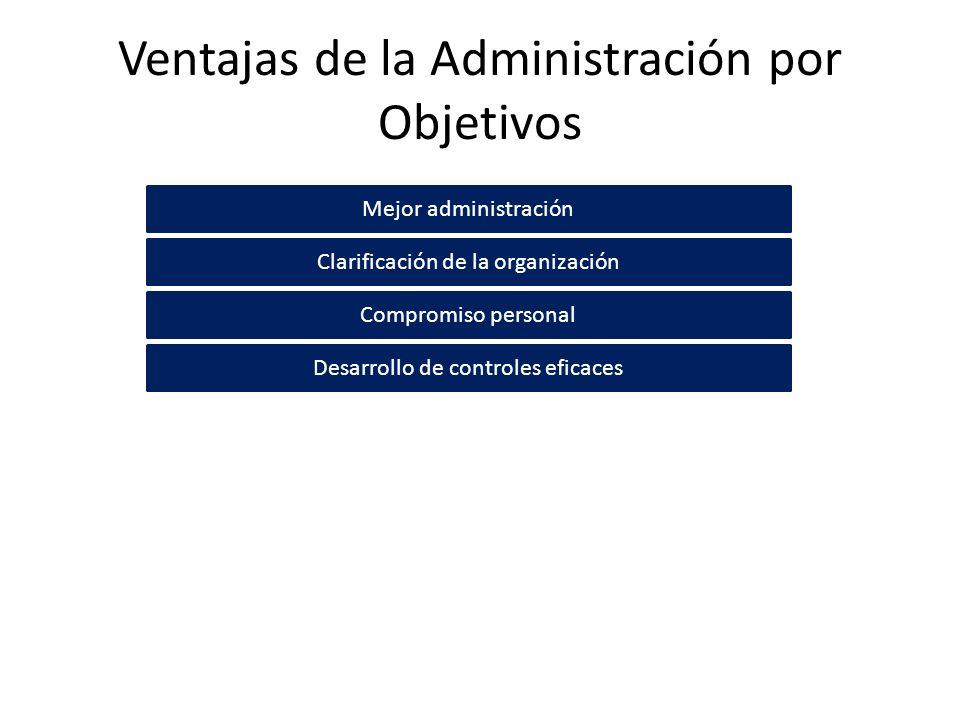 Ventajas de la Administración por Objetivos Mejor administración Clarificación de la organización Compromiso personal Desarrollo de controles eficaces
