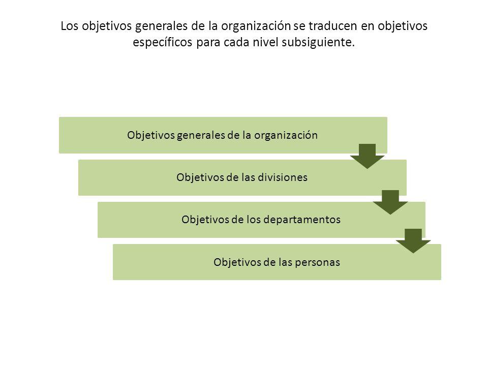 Objetivos generales de la organización Objetivos de las divisiones Objetivos de los departamentos Objetivos de las personas Los objetivos generales de