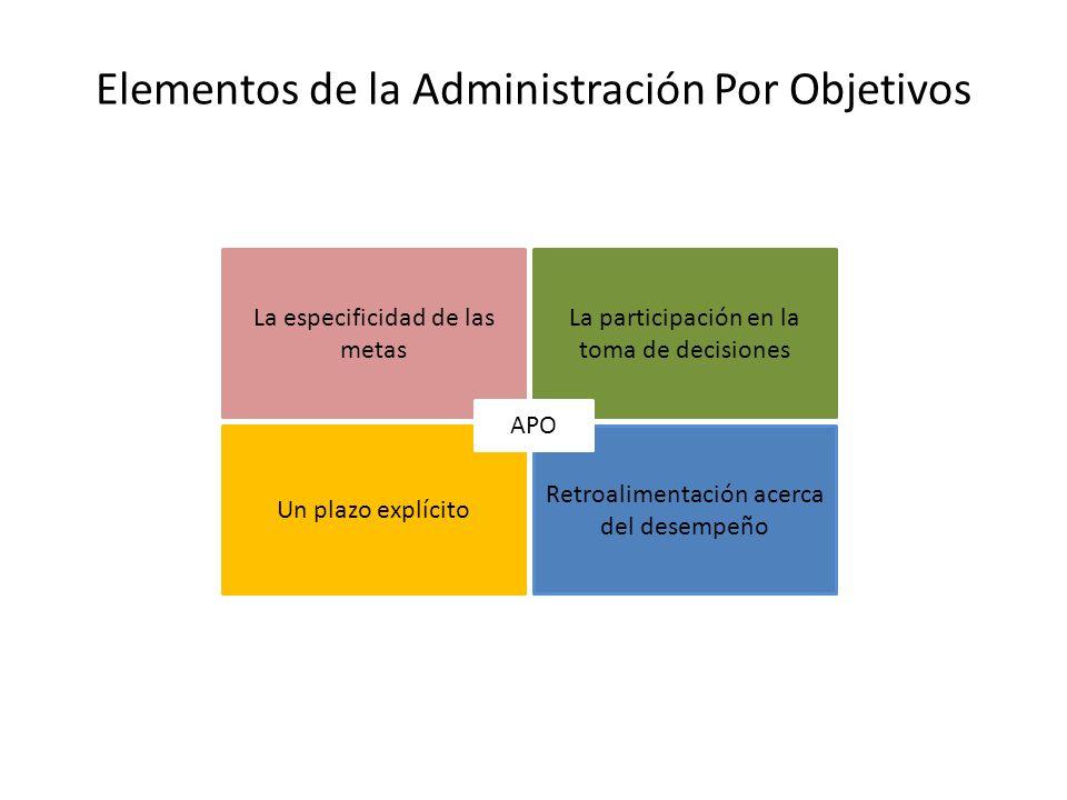 Elementos de la Administración Por Objetivos La especificidad de las metas La participación en la toma de decisiones Un plazo explícito Retroalimentac