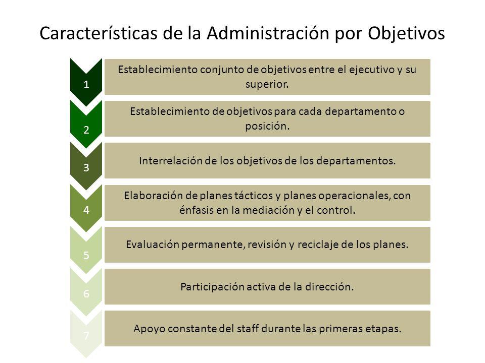 Características de la Administración por Objetivos Establecimiento conjunto de objetivos entre el ejecutivo y su superior. Establecimiento de objetivo