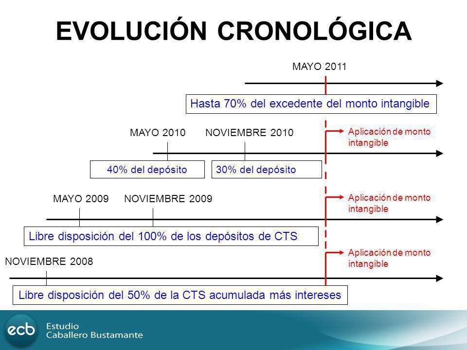 EVOLUCIÓN CRONOLÓGICA Libre disposición del 50% de la CTS acumulada más intereses NOVIEMBRE 2008 Libre disposición del 100% de los depósitos de CTS MA